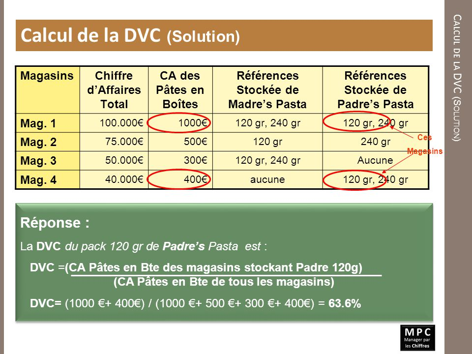 Calcul de la DVC (Solution)