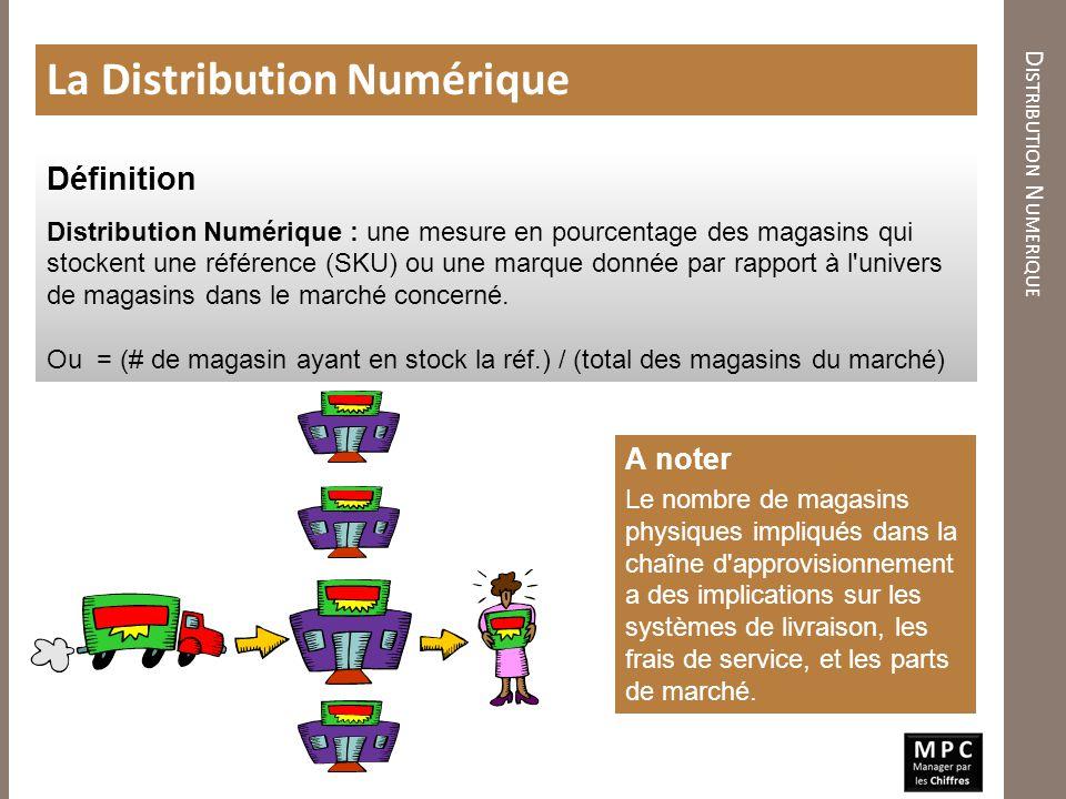 Distribution Numerique