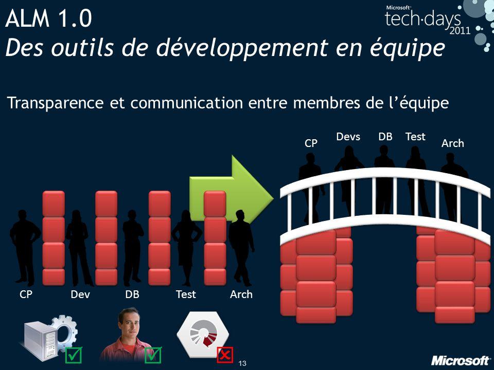 ALM 1.0 Des outils de développement en équipe