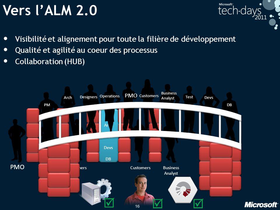 Vers l'ALM 2.0 Visibilité et alignement pour toute la filière de développement. Qualité et agilité au coeur des processus.