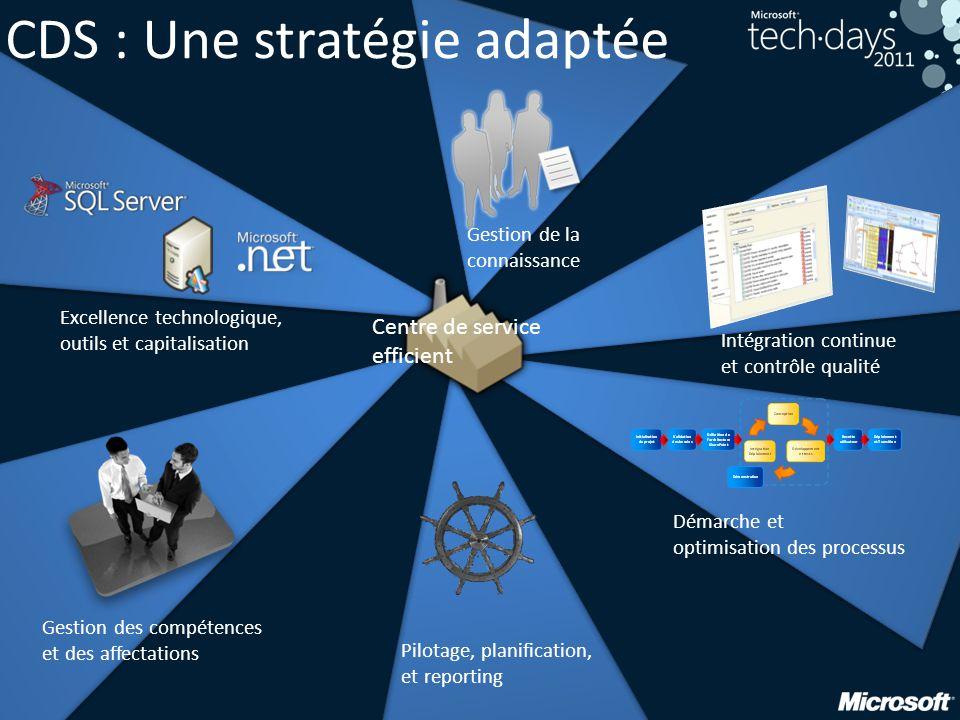 CDS : Une stratégie adaptée