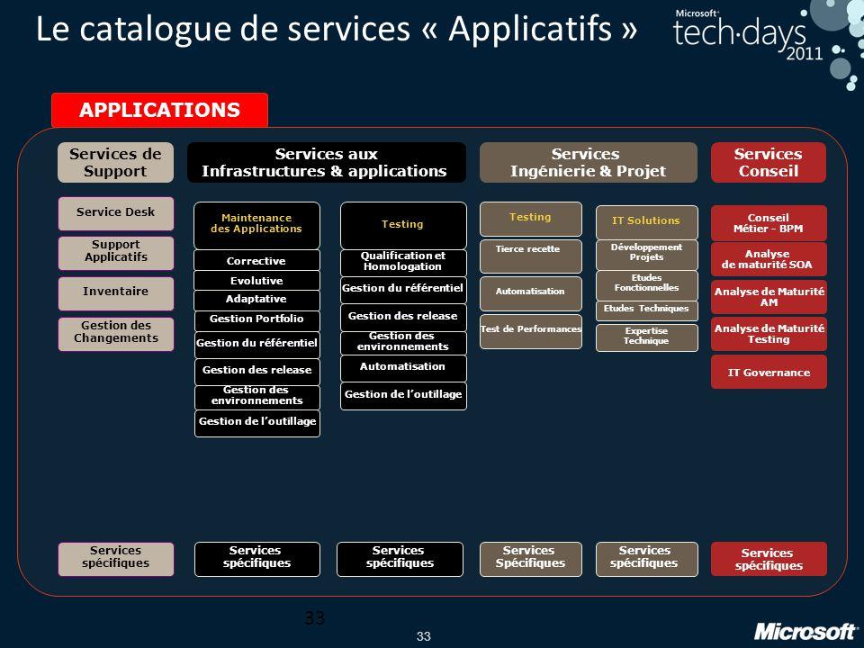 Le catalogue de services « Applicatifs »