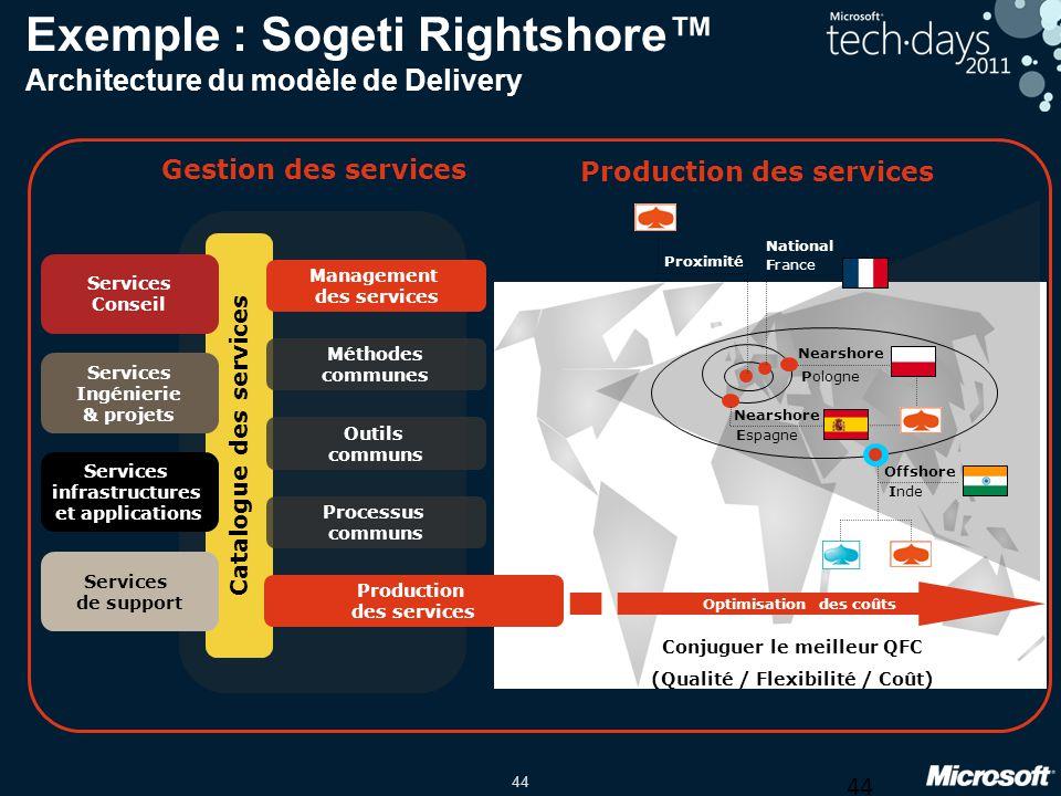 Exemple : Sogeti Rightshore™ Architecture du modèle de Delivery