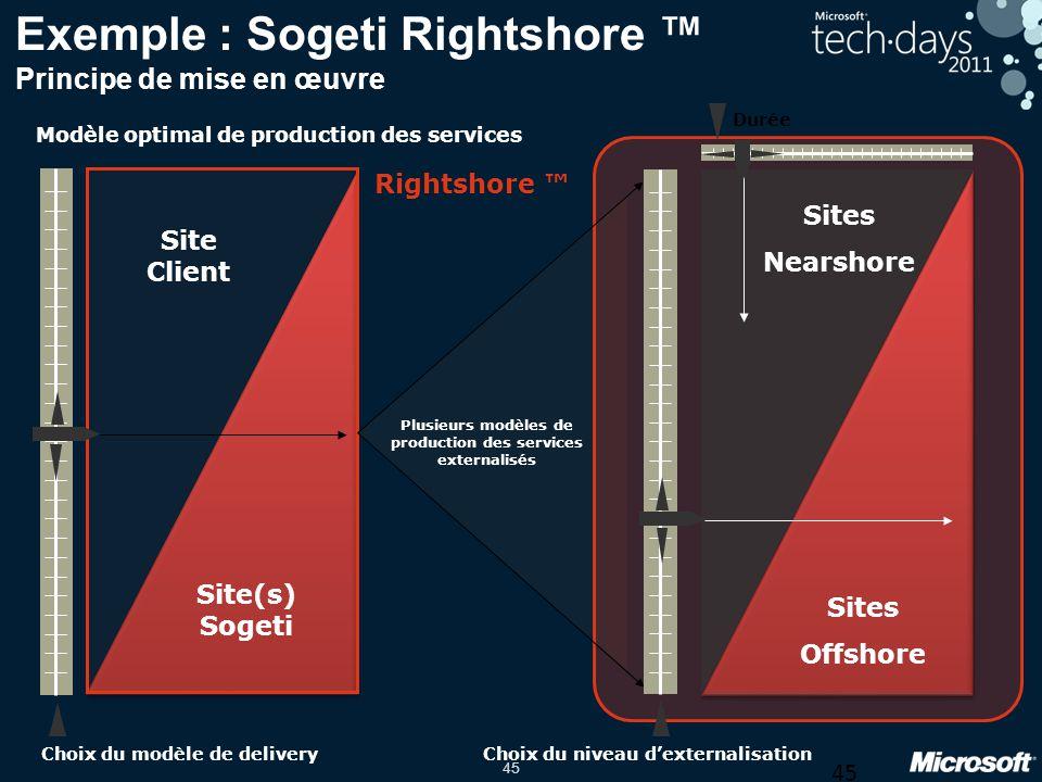 Exemple : Sogeti Rightshore ™ Principe de mise en œuvre