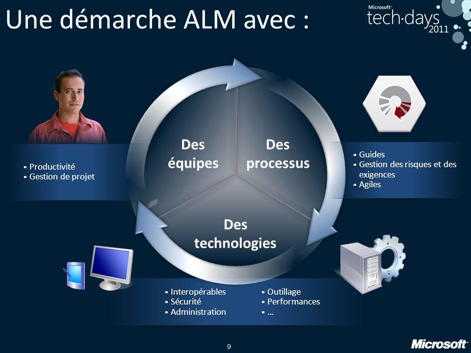 Une démarche ALM avec : Des processus Des technologies Des équipes