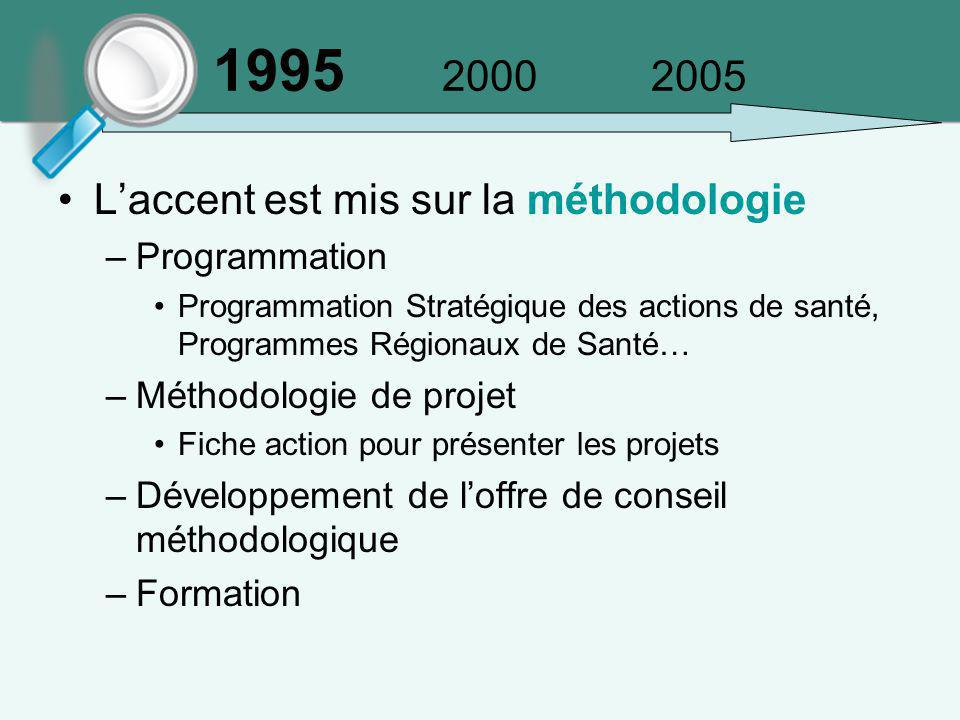 1995 2000 2005 L'accent est mis sur la méthodologie Programmation