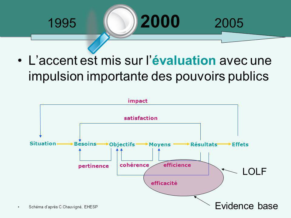 1995 2000 2005 L'accent est mis sur l'évaluation avec une impulsion importante des pouvoirs publics.
