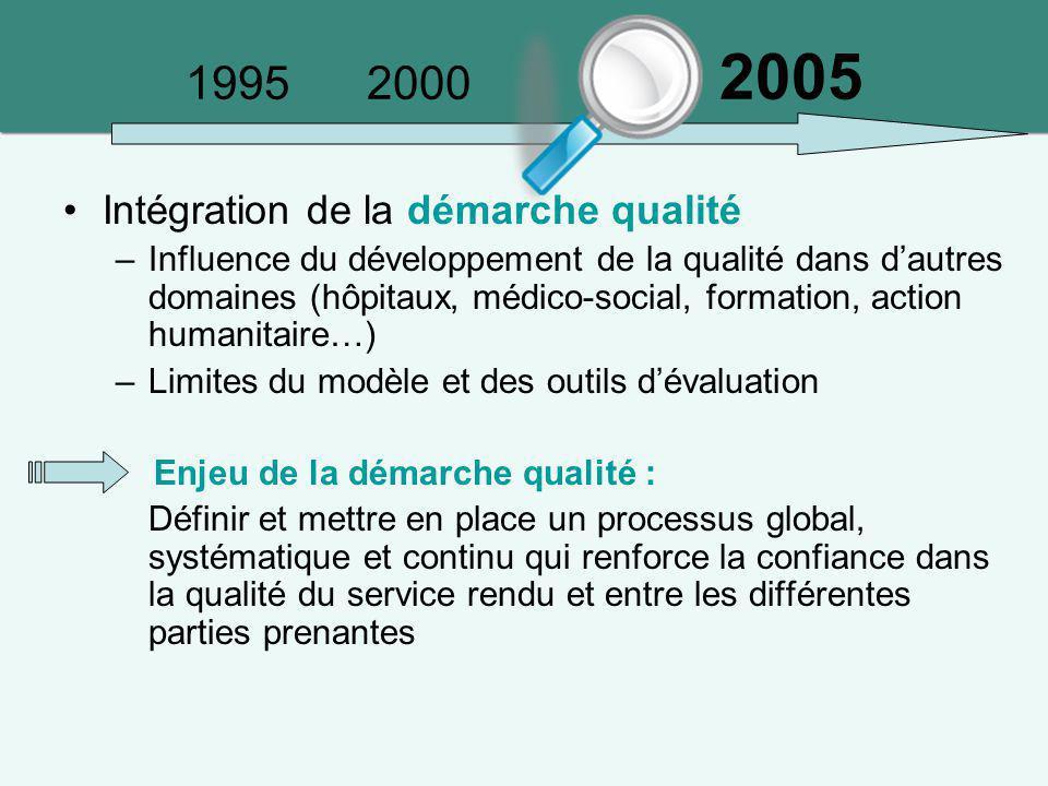 1995 2000 2005 Intégration de la démarche qualité