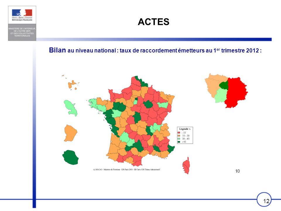 ACTES Bilan au niveau national : taux de raccordement émetteurs au 1er trimestre 2012 :