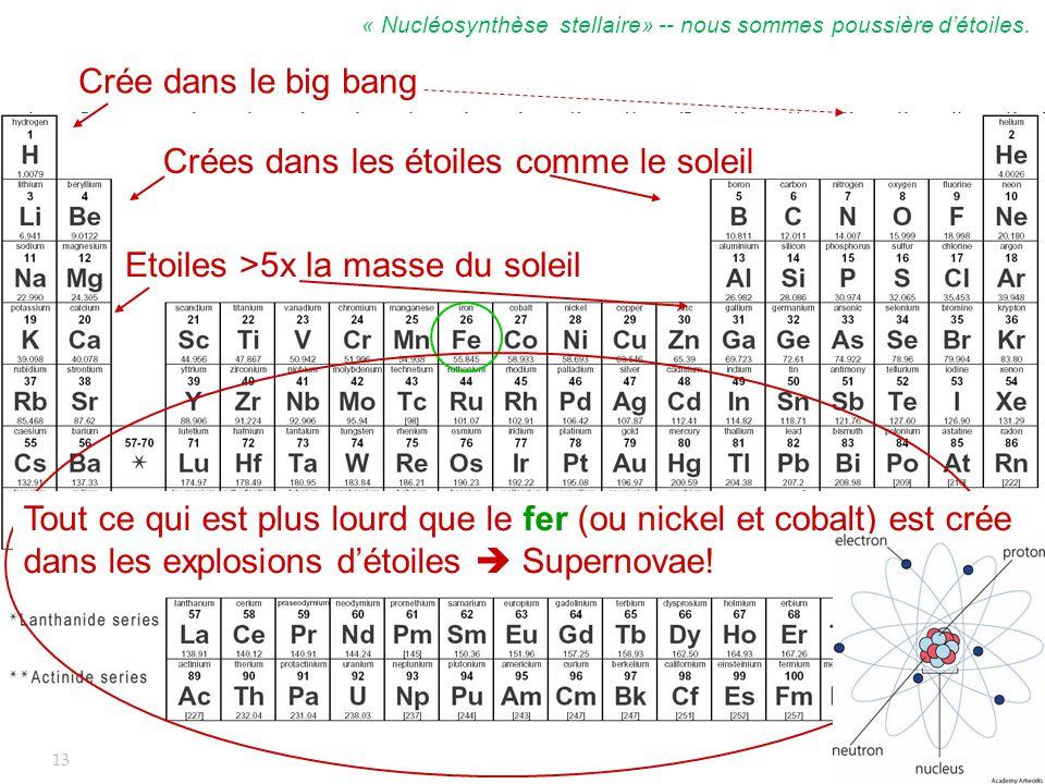 V. Hess, 1912 Crée dans le big bang