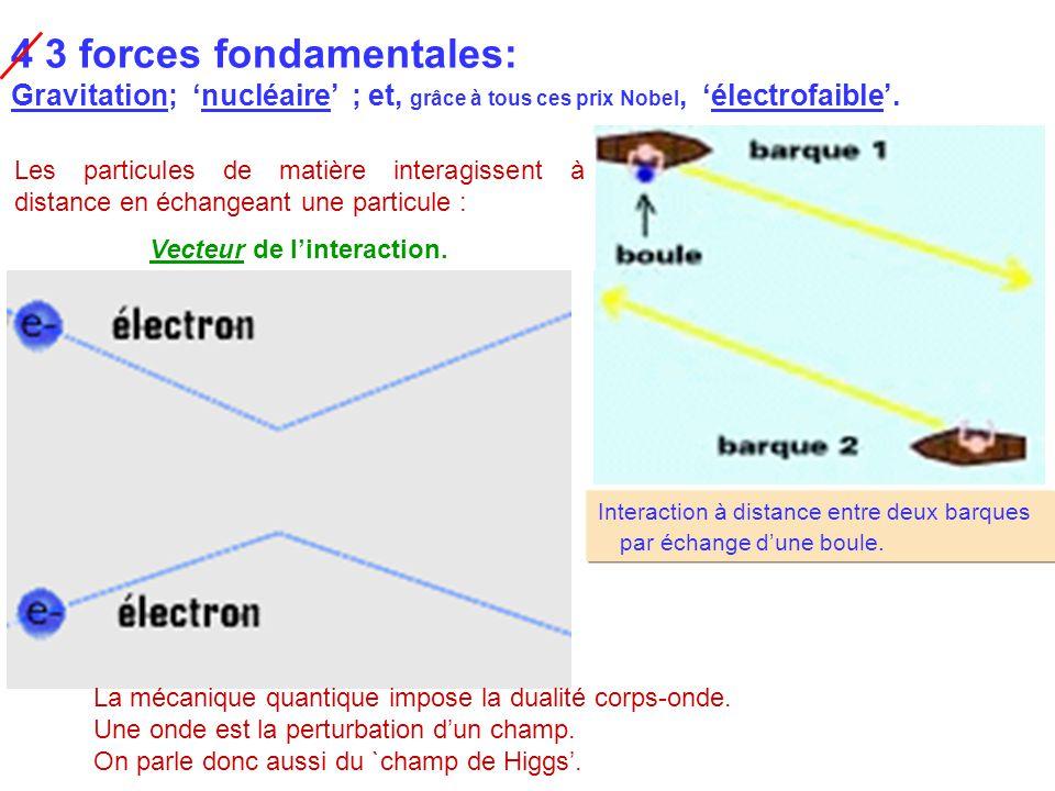 Exemple de l'échange d un photon entre deux électrons.