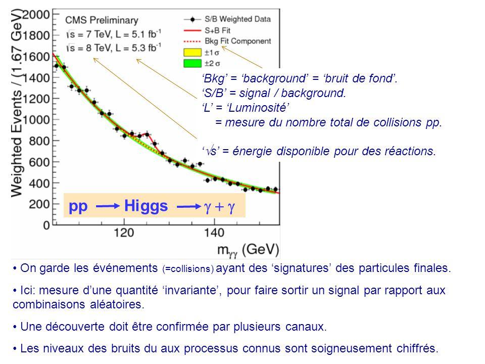 pp Higgs g + g 'Bkg' = 'background' = 'bruit de fond'.