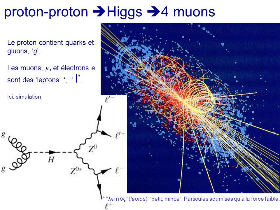 proton-proton Higgs 4 muons
