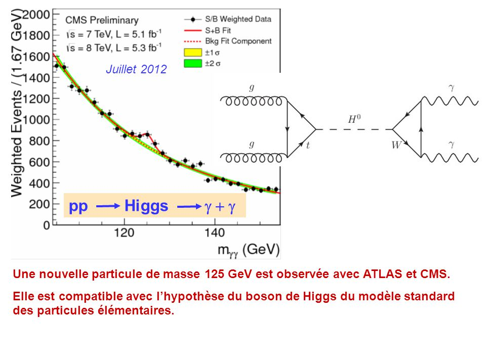 Juillet 2012 pp Higgs g + g. Une nouvelle particule de masse 125 GeV est observée avec ATLAS et CMS.