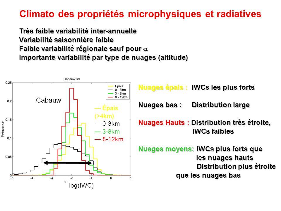 Climato des propriétés microphysiques et radiatives