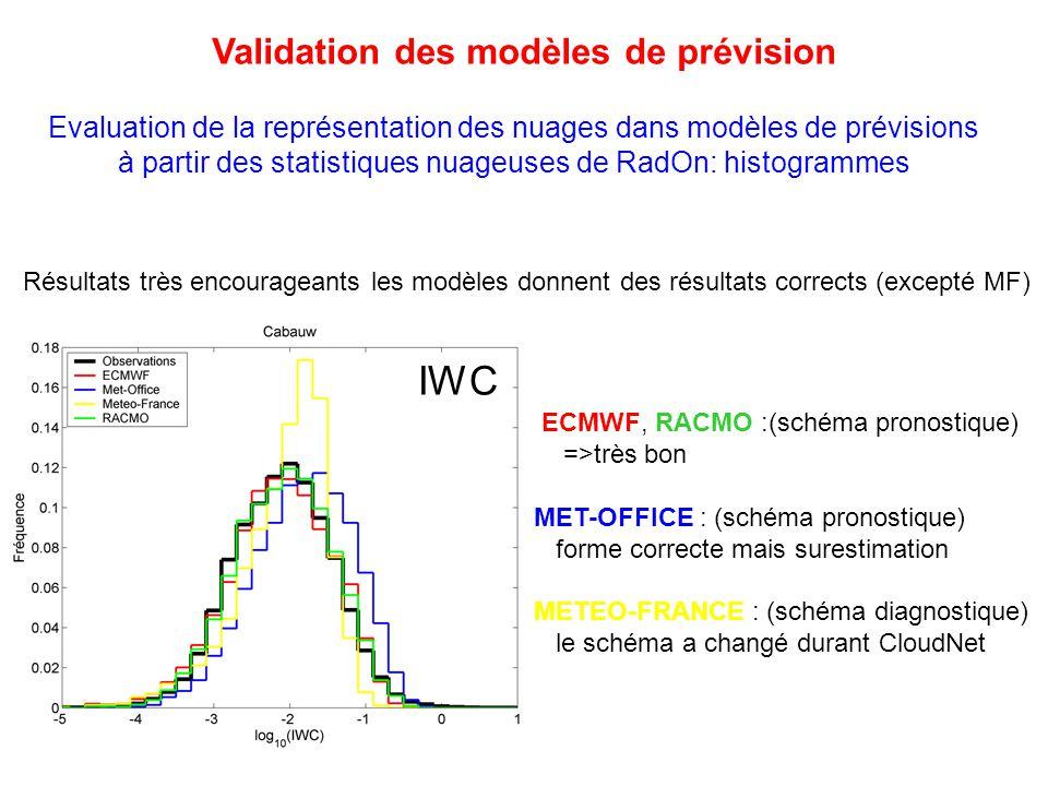 Validation des modèles de prévision