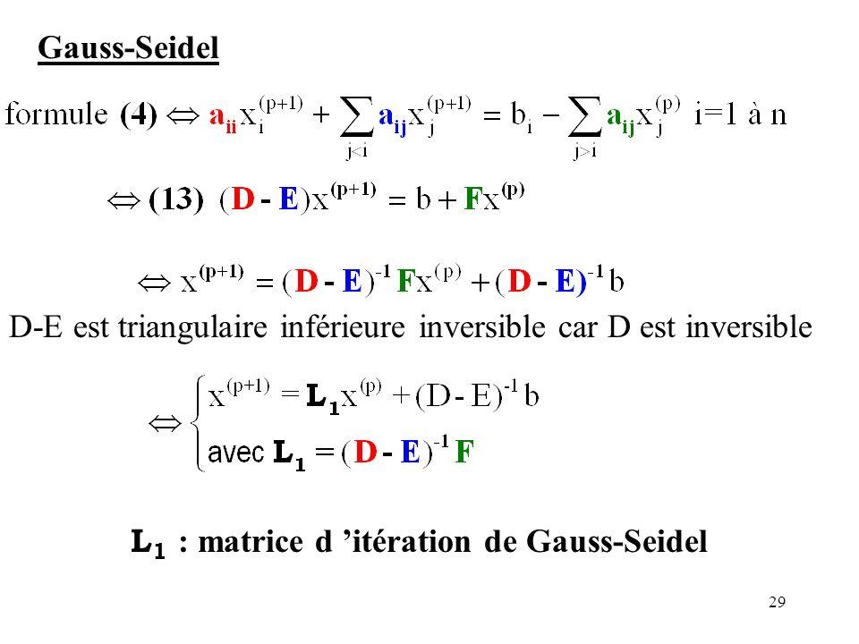 Gauss-Seidel D-E est triangulaire inférieure inversible car D est inversible.