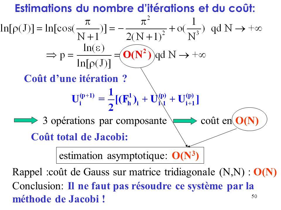 Estimations du nombre d'itérations et du coût: