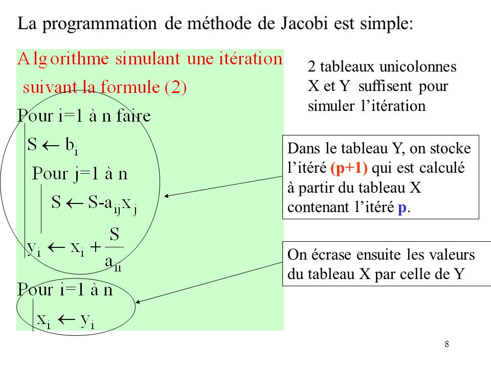 La programmation de méthode de Jacobi est simple: