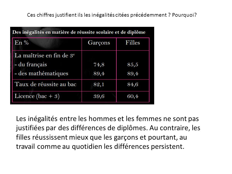 Les inégalités entre les hommes et les femmes ne sont pas