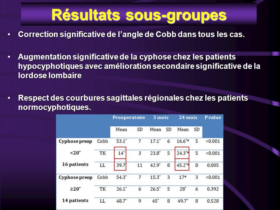 Résultats sous-groupes