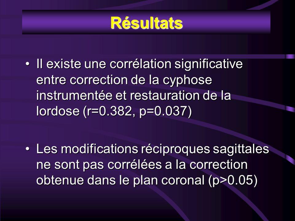 Résultats Il existe une corrélation significative entre correction de la cyphose instrumentée et restauration de la lordose (r=0.382, p=0.037)