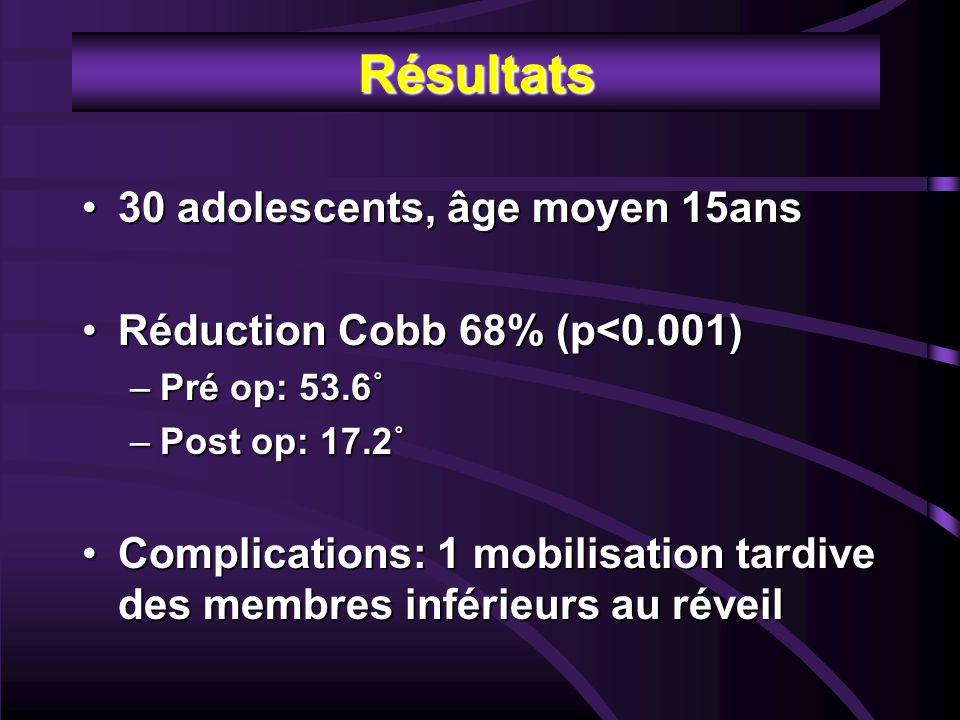 Résultats 30 adolescents, âge moyen 15ans