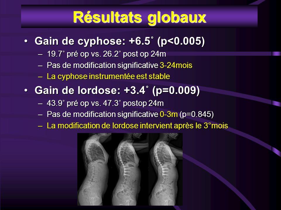 Résultats globaux Gain de cyphose: +6.5˚ (p<0.005)