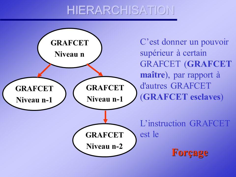 HIERARCHISATION Forçage