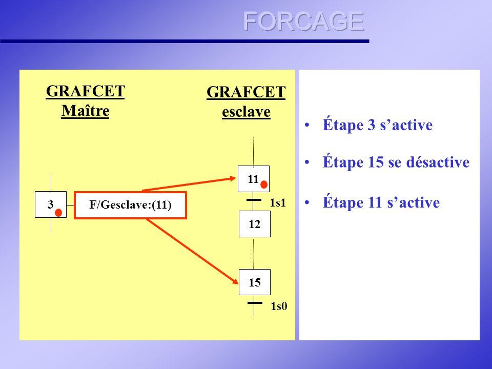 FORCAGE GRAFCET Maître GRAFCET esclave Étape 3 s'active