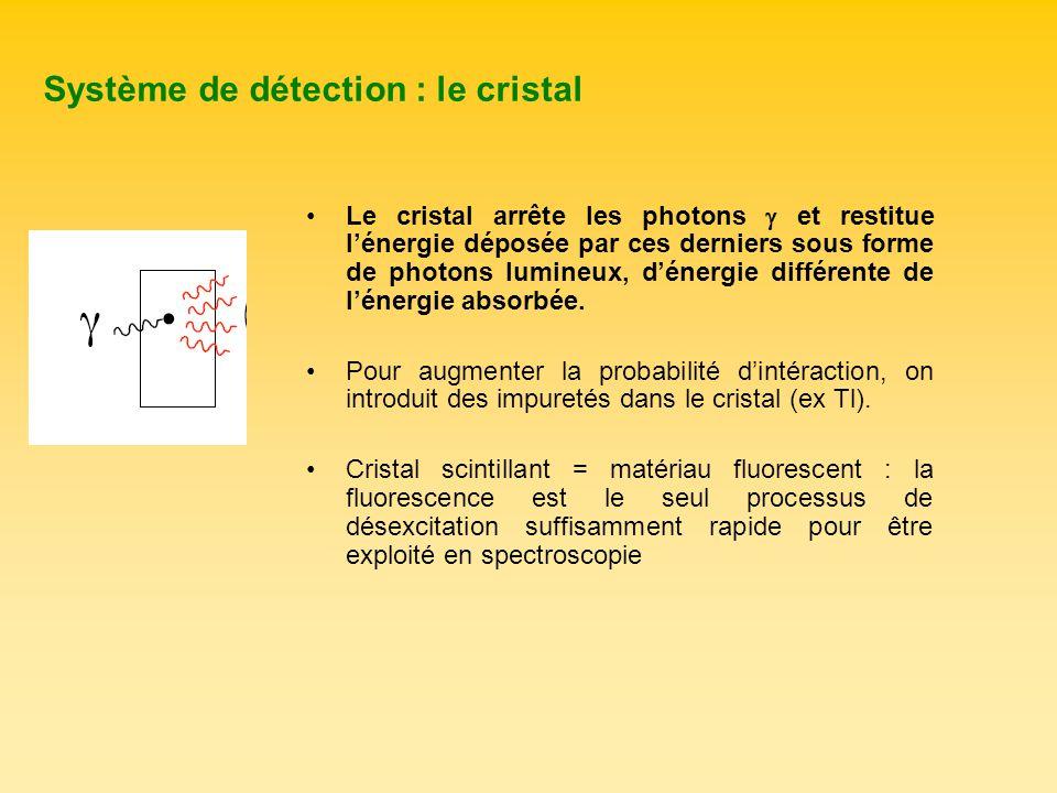 Système de détection : le cristal