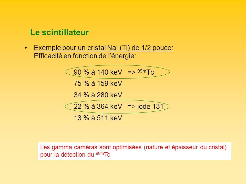 Le scintillateur Exemple pour un cristal NaI (Tl) de 1/2 pouce: