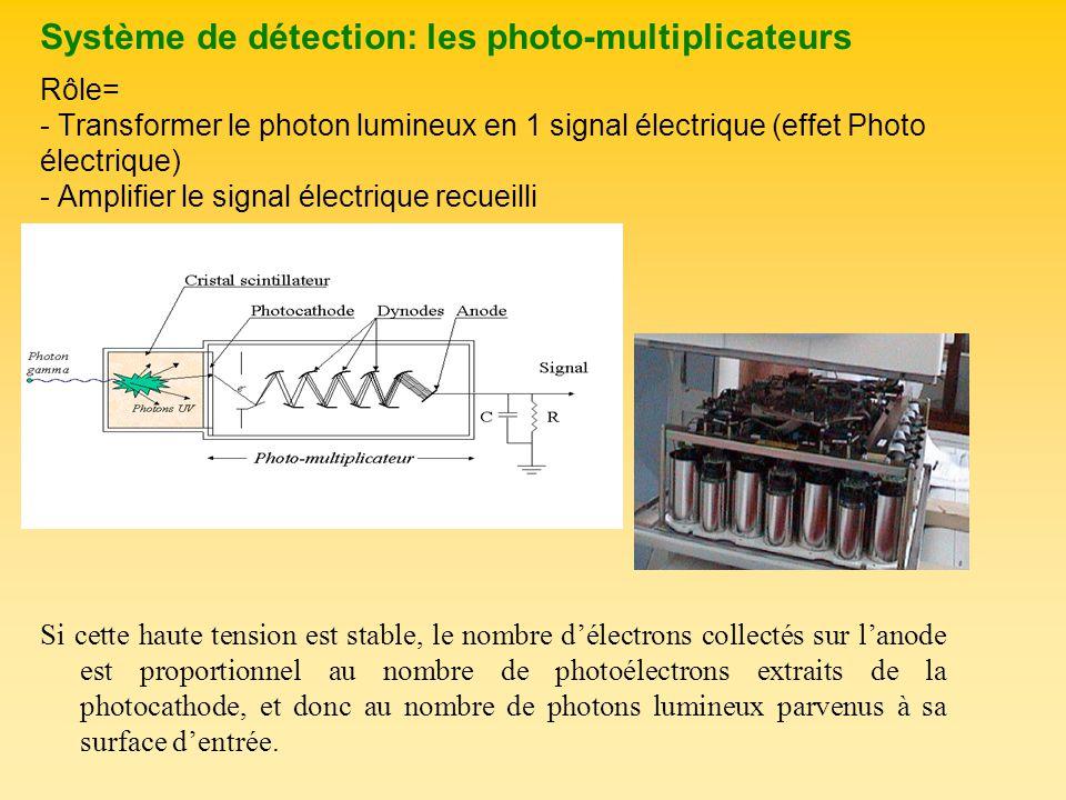 Système de détection: les photo-multiplicateurs Rôle= - Transformer le photon lumineux en 1 signal électrique (effet Photo électrique) - Amplifier le signal électrique recueilli