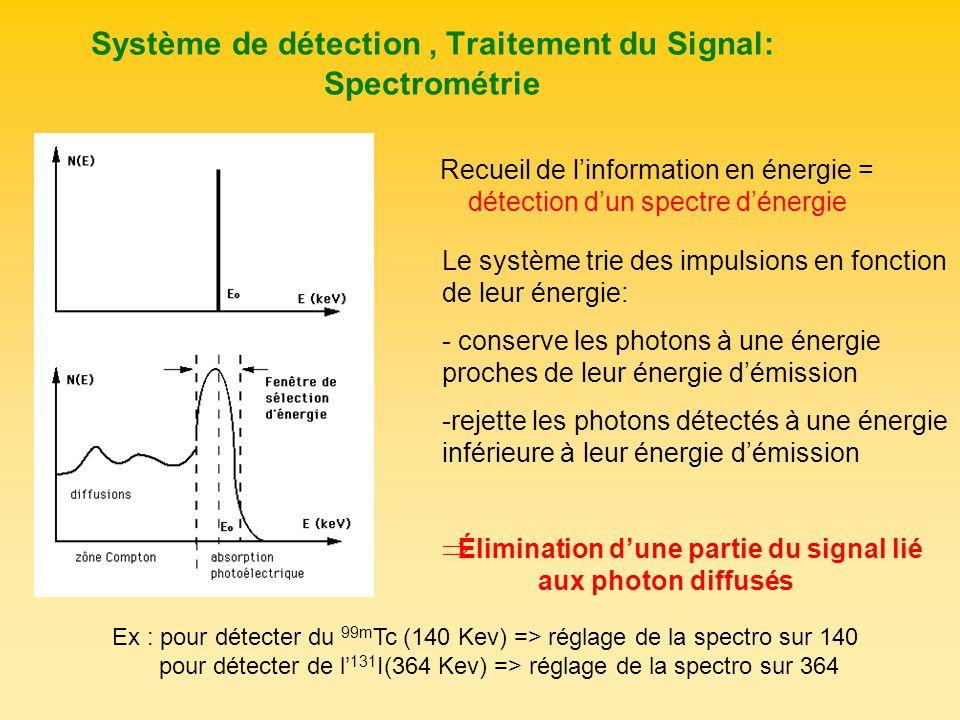 Système de détection , Traitement du Signal: Spectrométrie
