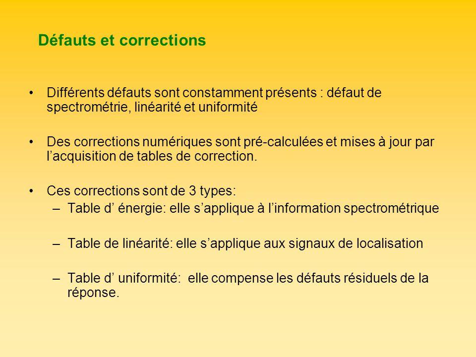 Défauts et corrections