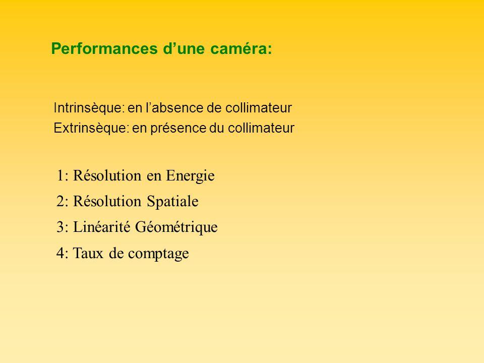 Performances d'une caméra: