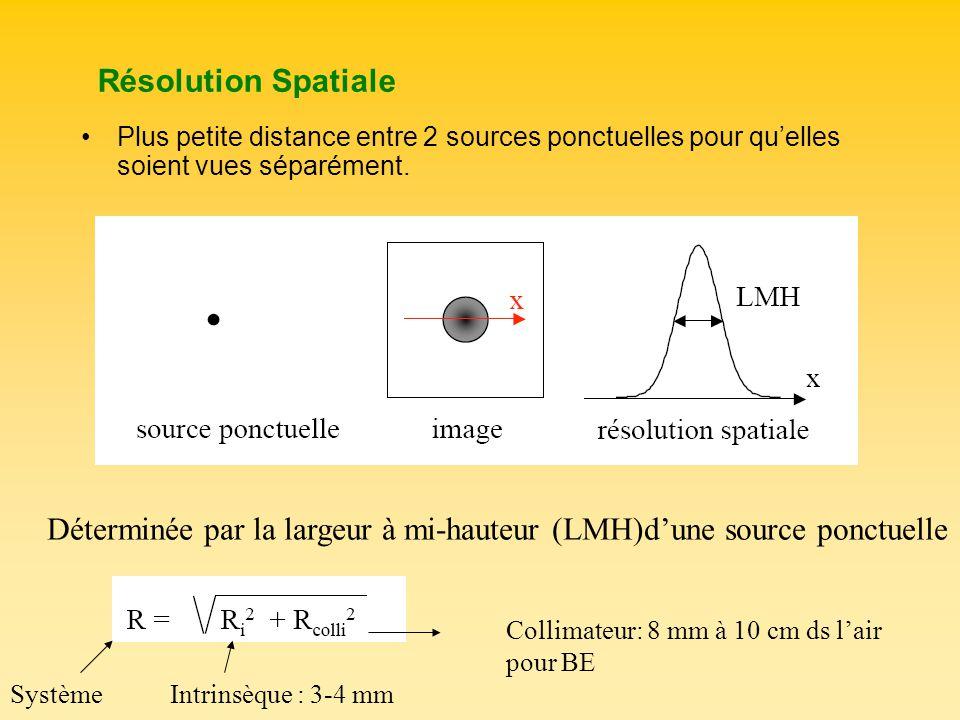 Déterminée par la largeur à mi-hauteur (LMH)d'une source ponctuelle