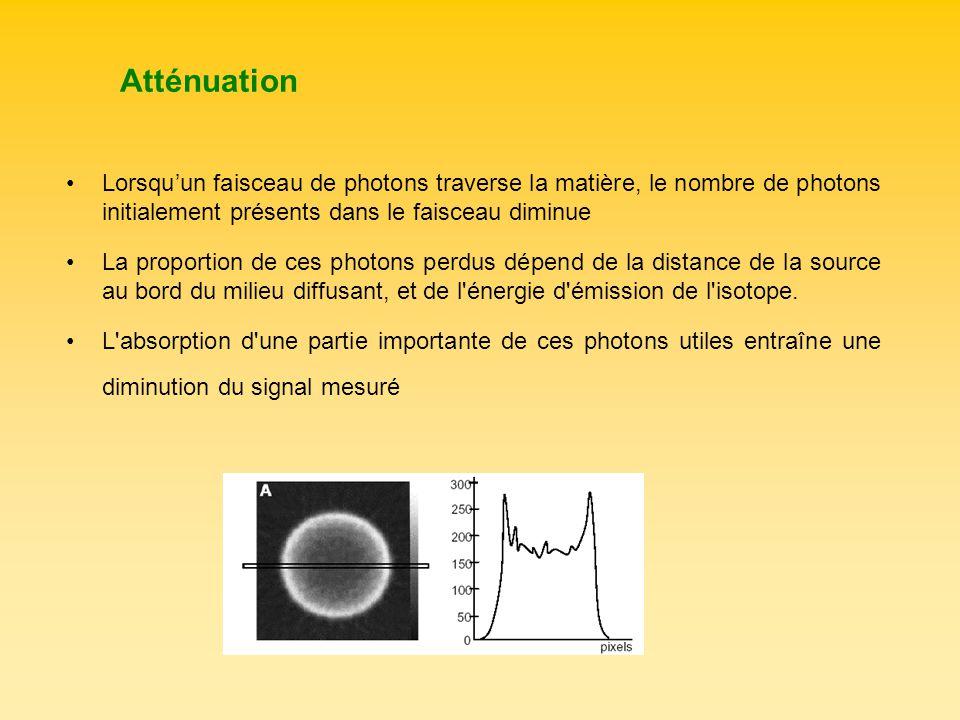 Atténuation Lorsqu'un faisceau de photons traverse la matière, le nombre de photons initialement présents dans le faisceau diminue.