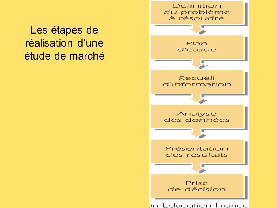 Les étapes de réalisation d'une étude de marché
