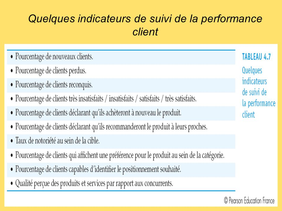 Quelques indicateurs de suivi de la performance client