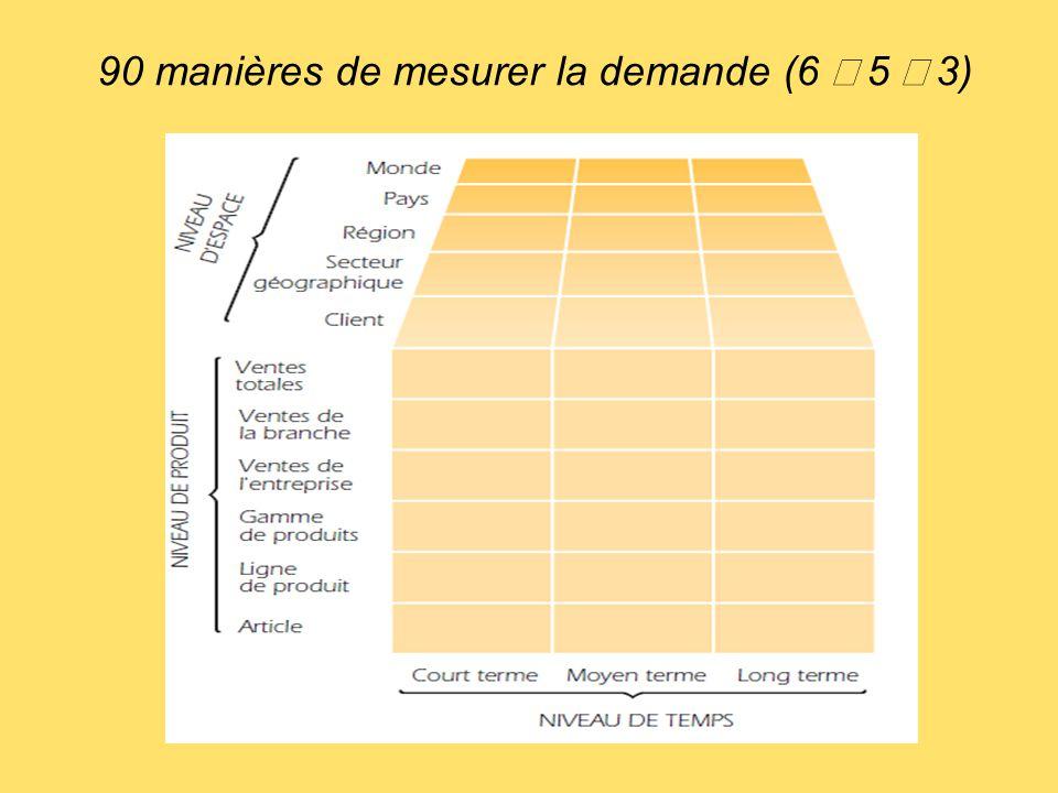 90 manières de mesurer la demande (6 ´ 5 ´ 3)