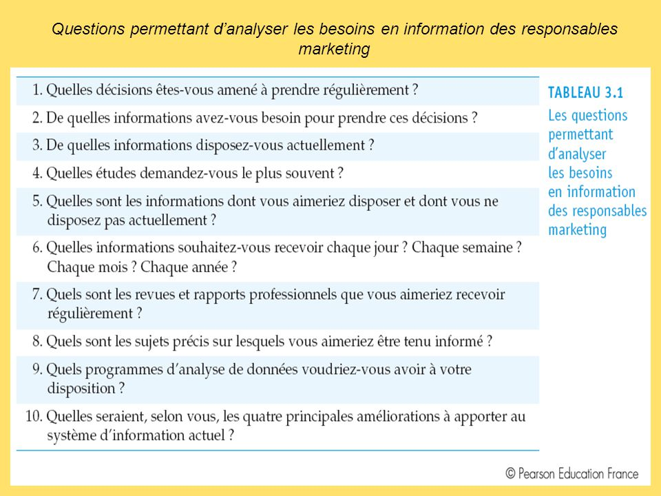 Questions permettant d'analyser les besoins en information des responsables marketing