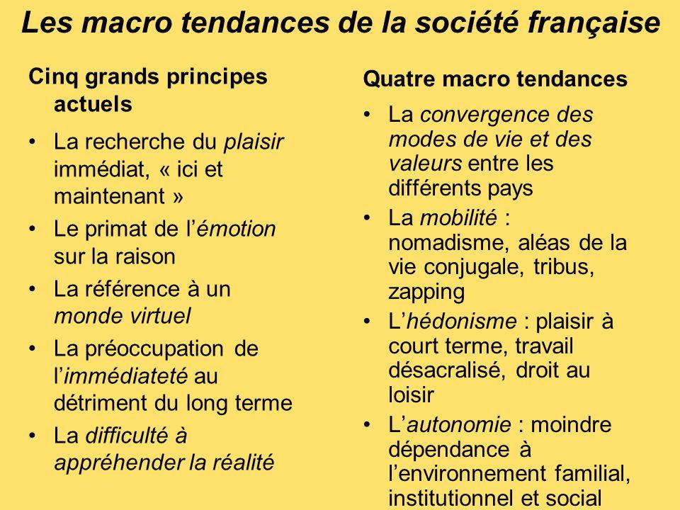 Les macro tendances de la société française