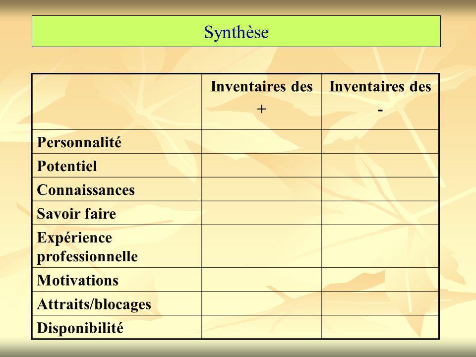 Synthèse Inventaires des + - Personnalité Potentiel Connaissances