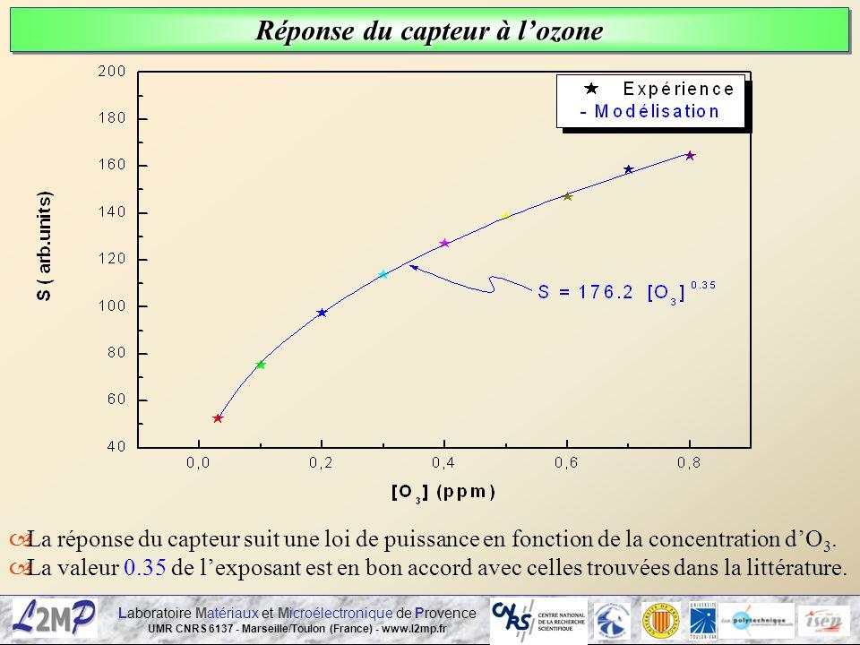 Réponse du capteur à l'ozone