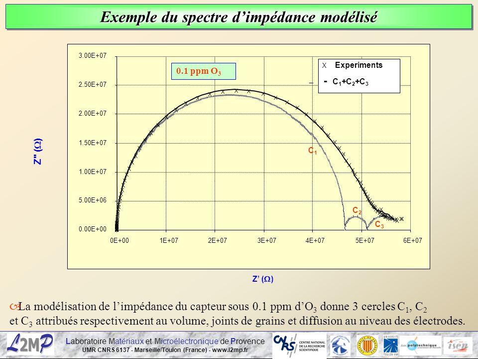 Exemple du spectre d'impédance modélisé