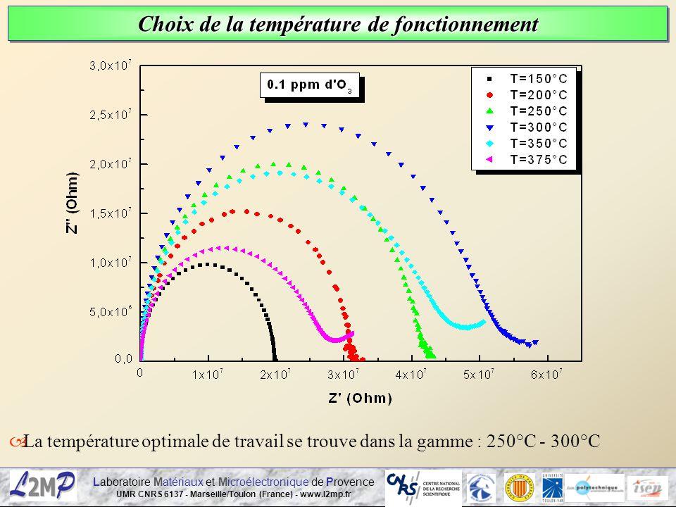 Choix de la température de fonctionnement