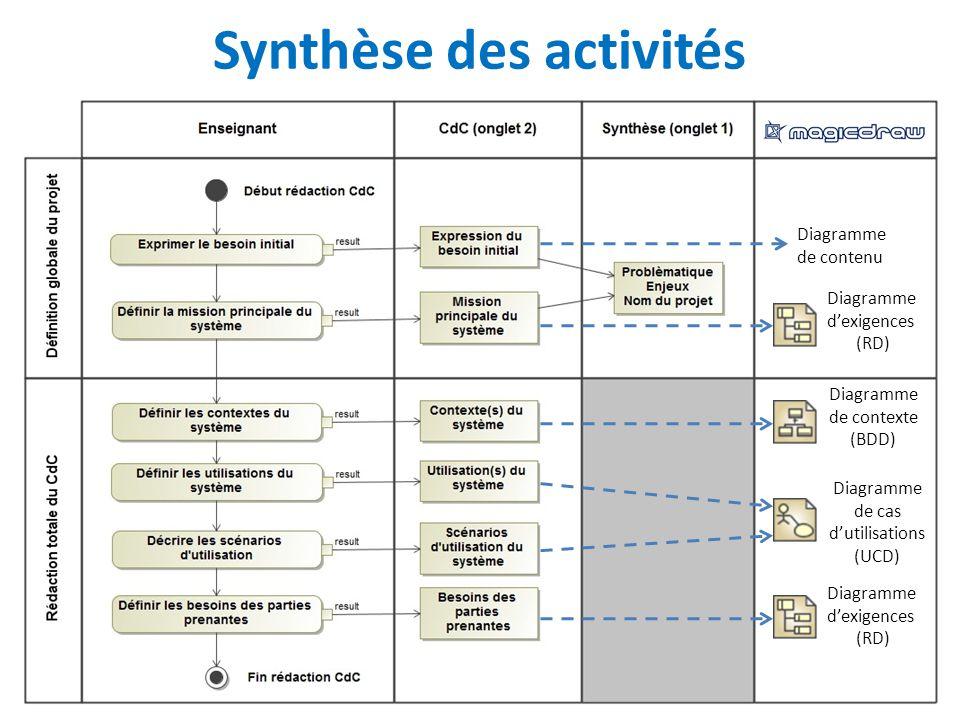 Synthèse des activités