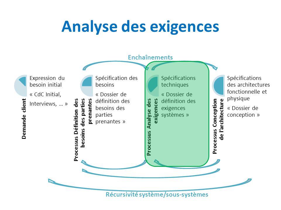 Analyse des exigences Enchaînements Récursivité système/sous-systèmes