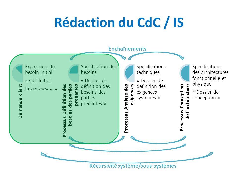 Rédaction du CdC / IS Enchaînements Récursivité système/sous-systèmes